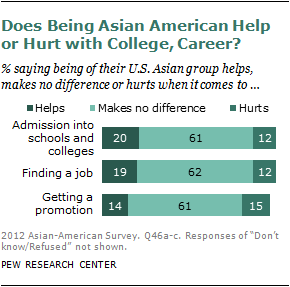 The Rise Of Asian Americans  Pew Research Center For The Most Part Todays Asian Americans Do Not Feel The Sting Of Racial  Discrimination Or The Burden Of Culturally Imposed Otherness That Was So  Much A