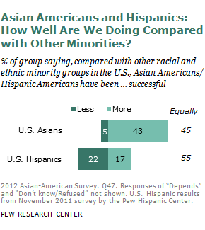 Asian american education in america