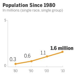Vietnamese-American Population