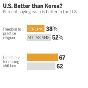 ST_12.06.17_AA_Korean_better-in-US