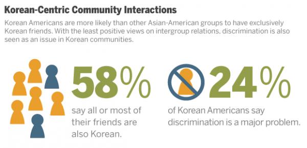 ST_12.06.17_AA_Korean_community-interactions