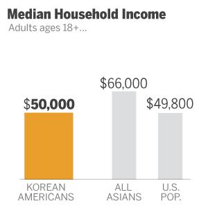ST_12.06.17_AA_Korean_income