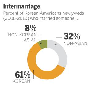 ST_12.06.17_AA_Korean_inter0marriage