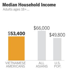 ST_12.06.17_AA_Vietnamese_income