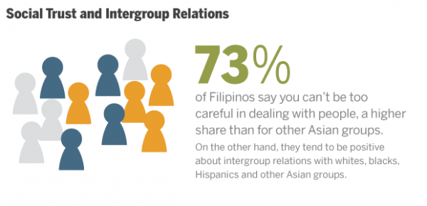 Filipino Intergroup Relations