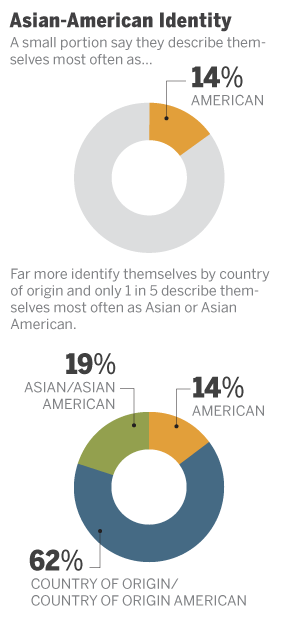 Asian-American Identity