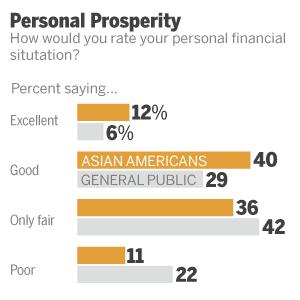 Personal Prosperity