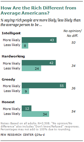 Americans See Growing Gap Between Rich And Poor  Pew Research Center Perceptions Of The Rich