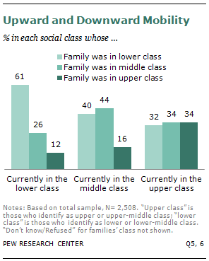 social class upper vs lower The middle class may be feeling squeezed, but the upper middle class is enjoying good times the upper middle class grew to 294% of the population in 2014, up from 129% in 1979, according to a .