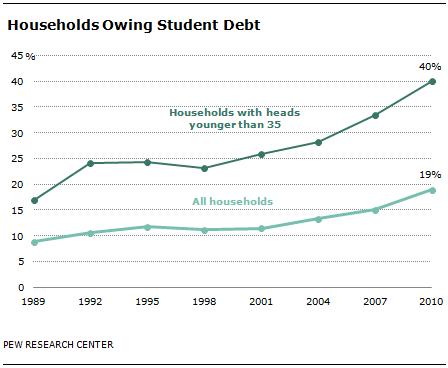09-26-12-Student-Debt-00
