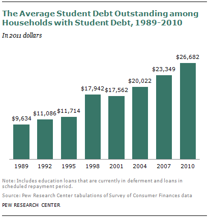 essays on student debt Rhetorical analysis - college debt save your essays here so you can trusts report to support her argument that student debt is taking a toll on.