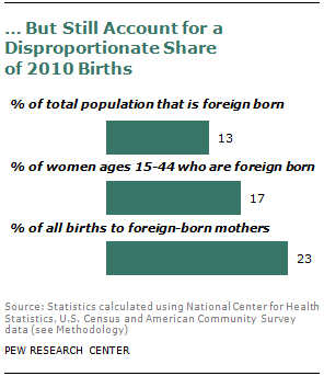 Of Births To Foreign Women