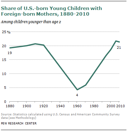 U.S. Birth Rate Falls to a Record Low; Decline Is Greatest ...