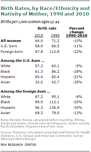 Among Foreign Born Women Than