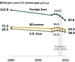 ST_12.11.30_U.S.BirthRates