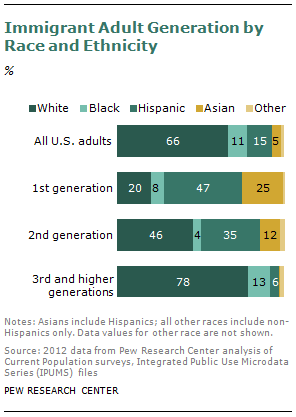 Secondgeneration Americans  Pew Research Center Sdtimmigrantgen