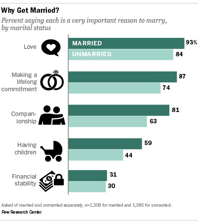 advantages of dating a married person