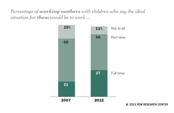 More moms now want to work full time…