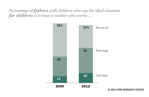 Dads' views about what's best for kids have changed