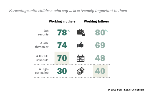 What working moms and dads want in a job