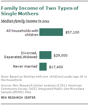 Single married or divorced in