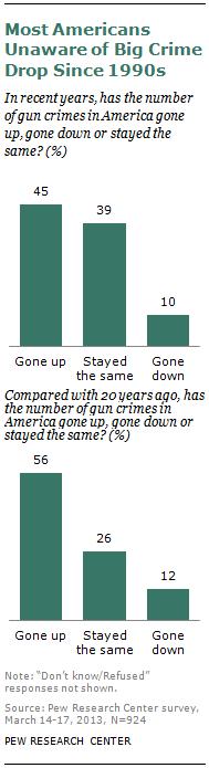 SDT-2013-05-gun-crime-1-4