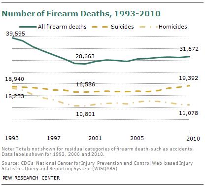 SDT-2013-05-gun-crime-2-2