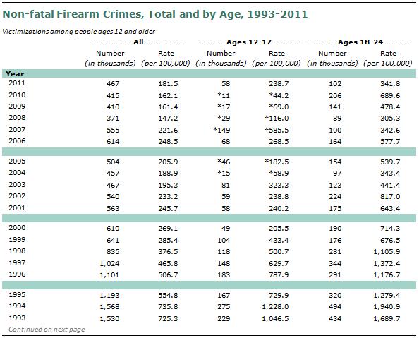 SDT-2013-05-gun-crime-A2-02