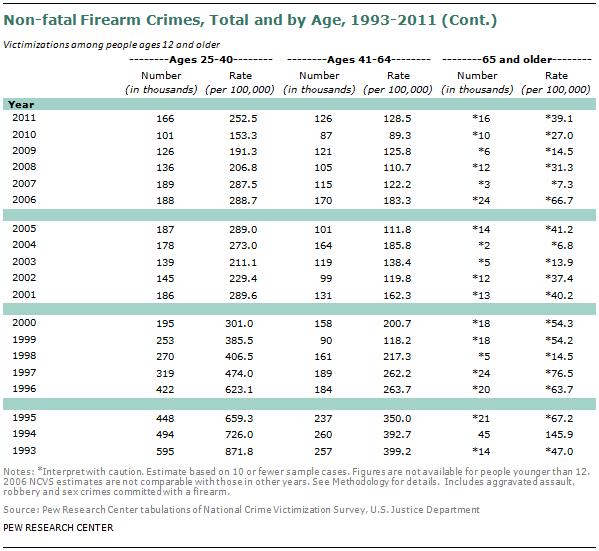 SDT-2013-05-gun-crime-A2-03