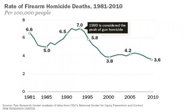 Gun Homicide Rate Declines By Half Since 1993 Peak