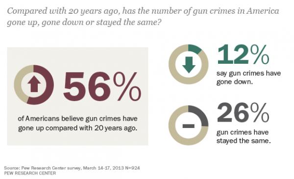 Americans Unaware of Drop in Gun Violence