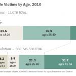 Men, Young Adults Make Up Majority of Gun Homicide Victims