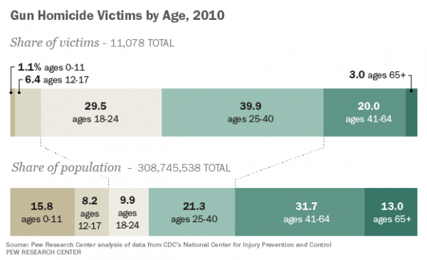 Men, Young Adults Make Up Majority of Gun Homicide Victims