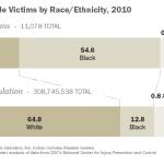 Blacks Disproportionately Victimized