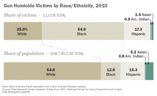 Blacks Disproportionately Victimized