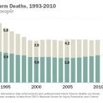 Gun Suicides Outnumber Gun Homicides