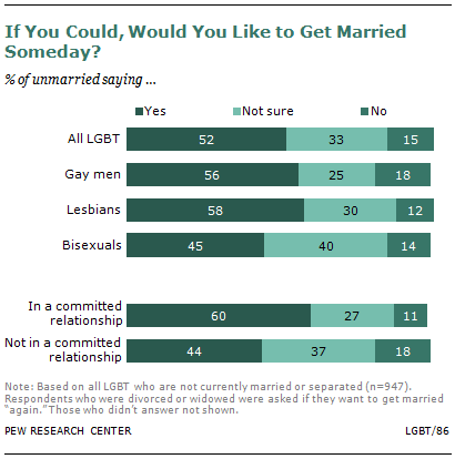 how many same sex marriages in the u s at least probably  how many same sex marriages in the u s at least 71 165 probably more