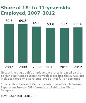 SDT-millennials-with-parents-08-2013-05