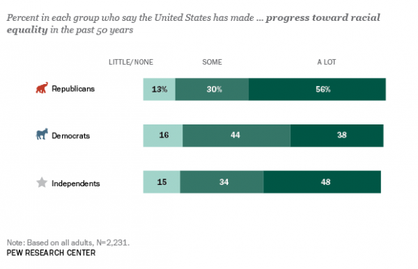 Republicans More Likely than Democrats to See Substantial Racial Progress