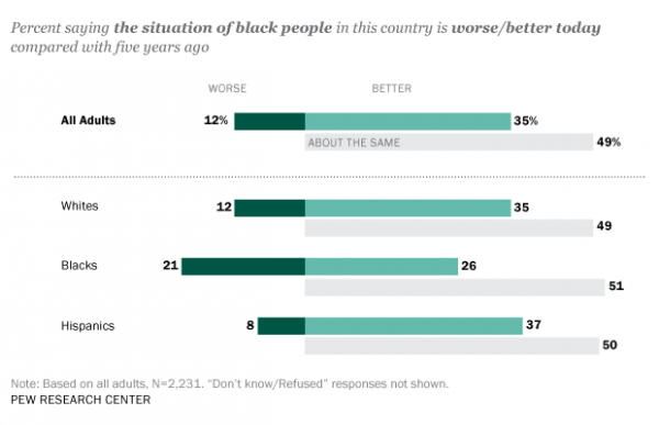 Compared With Five Years Ago, Are Things Better or Worse for Blacks Today?