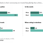 Wide Racial Divides Over Fair Treatment of Blacks