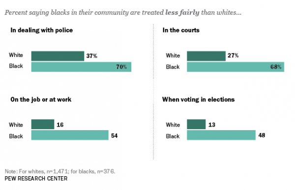Wide Racial Divides Over Fair Treatment of Blacks