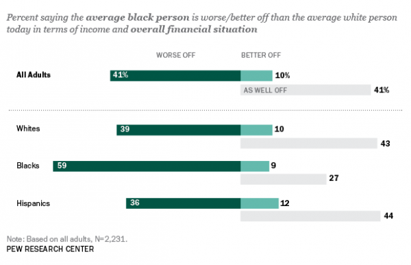 Are Blacks Financially Better or Worse Off Than Whites?