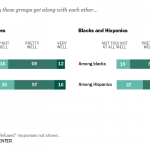 Most Americans Say Racial Groups Get Along