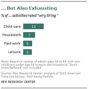 … But Also Exhausting