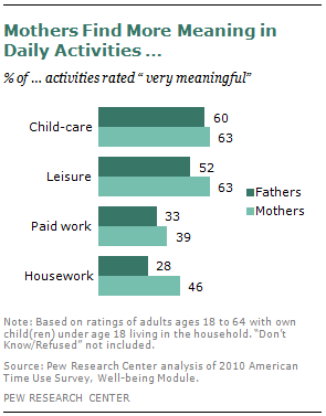 Mothers Find More Meaning in Daily Activities …