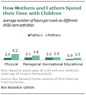 How Mothers and Fathers Spend their Time with Children