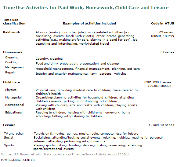 Time Use Activities for Paid Work, Housework, Child Care and Leisure