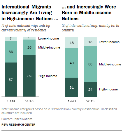 International Migrants Increasingly Are Living in High-income Nations … and Increasingly Were Born in Middle-income Nations