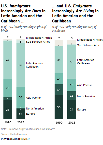 U.S. Immigrants  Increasingly Are Born in Latin America and the Caribbean …and U.S. Emigrants  Increasingly Are Living in Latin America and the Caribbean
